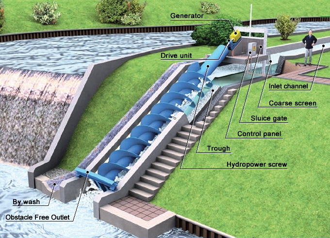 ZE ENERGY INC    Product   Small Hydropower Generation